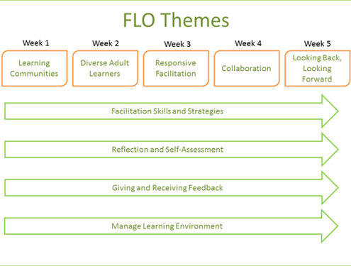 FLO Themes