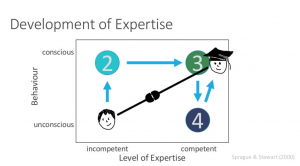 beginner to expert