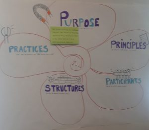 Purpose to Practice wall chart