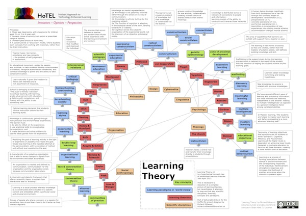 map of learning theories and ideas - Richard Millwood
