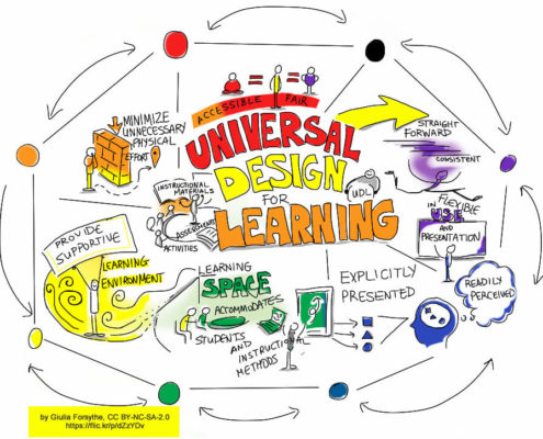 sketchnotes - Universal Design for Learning - Giulia Forsythe
