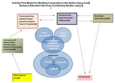 Creating online community diagram