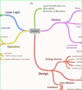 example mind map - lasers