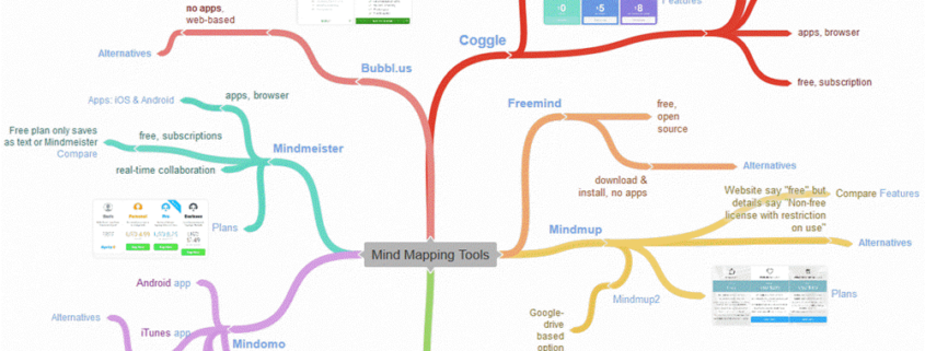 a map of mindmapping tools
